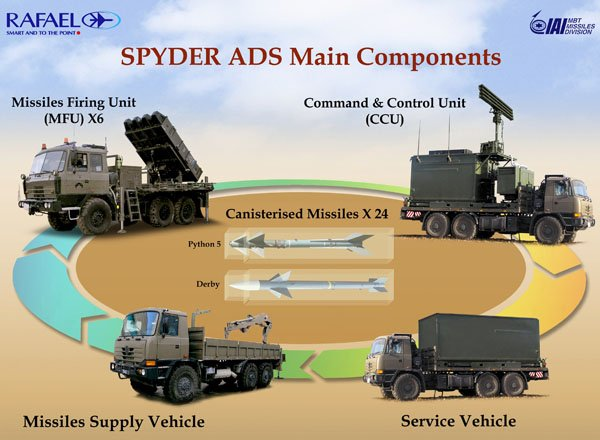 Ground Based Air Defense System (GBADS) Acquisition Project of the Philippine Air Force
