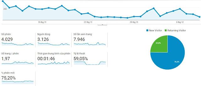 Cơ Bản về Google Analytics 29