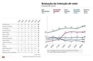 http://vnoticia.com.br/noticia/3161-pesquisa-ibope-para-presidente-bolsonaro-31-haddad-21-ciro-11-alckmin-8-marina-4