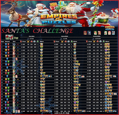 Christmas Event Levels and Rewards - Santa's Challenge