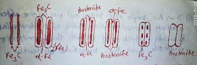 austenite microstructure