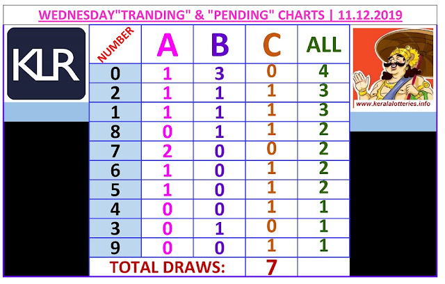 Kerala Lottery Result Winning Number Trending And Pending Chart of 7 days draws on 11.12.2019