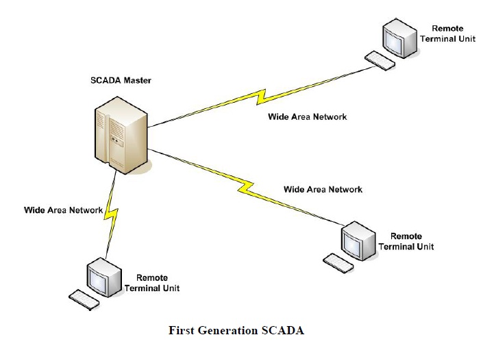 power systems loss: SCADA ARCHITECTURES: MONOLITHIC SYSTEM