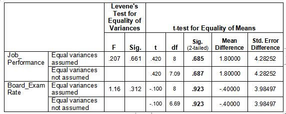"alt=""Sample Correlation Interpretation of SPSS Results"""