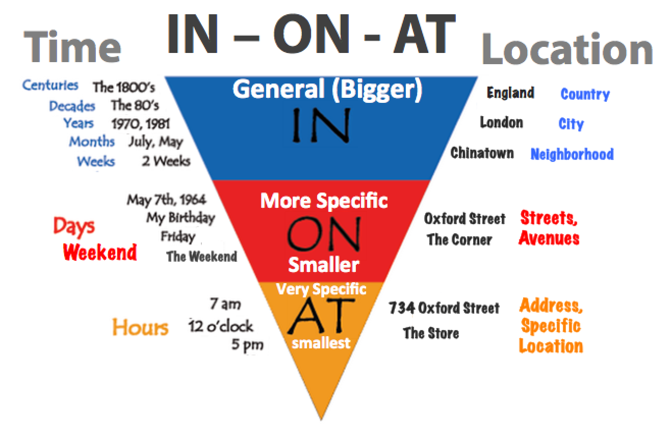 CLASE DE NATALIA: IN / ON /AT/ PREPOSITIONS OF TIME AND PLACE