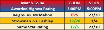 Wrestling Observer Newsletter - Star Ratings Betting For Super ShowDown 2019