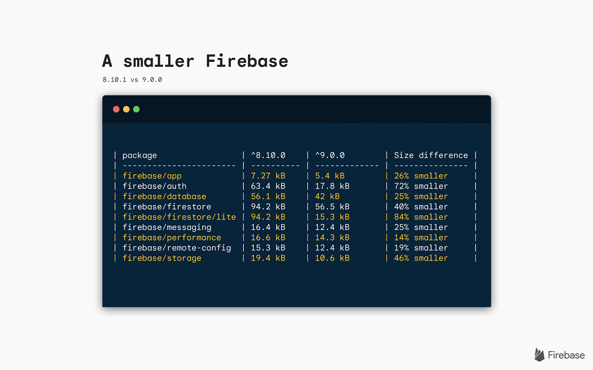 Image of code snippet with text that says A smaller Firebase
