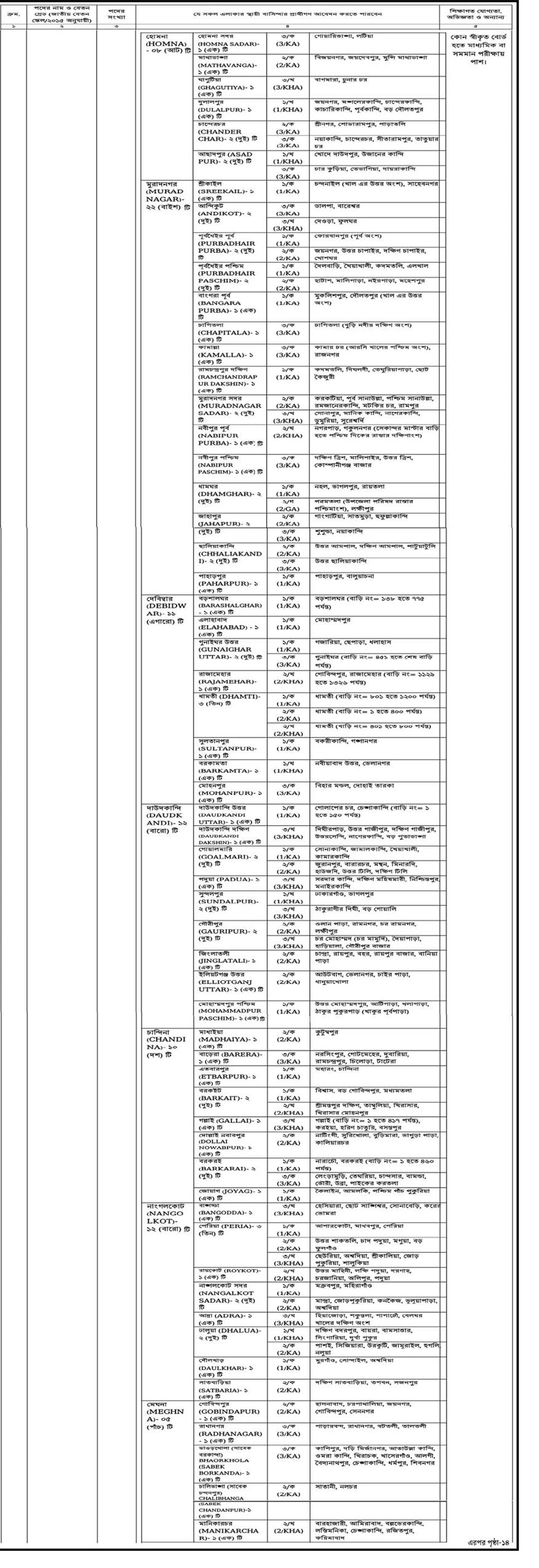 DGFP Job Circular 2021