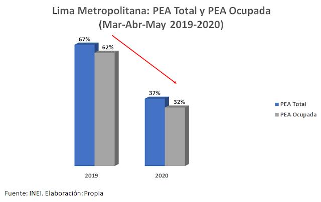 PEA en Lima Metropolitana 2020