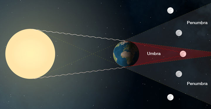During the eclipse, the moon will glide into Earth's shadow, gradually turning the white disk of light to orange or red.