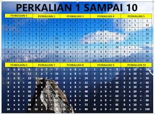 Tabel Perkalian 1 10