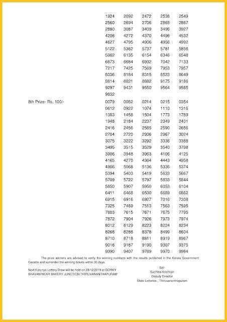 Kerala Lottery Results 21-12-2019 Karunya KR-427 Lottery Result-keralalotteriesresults.in-page-002