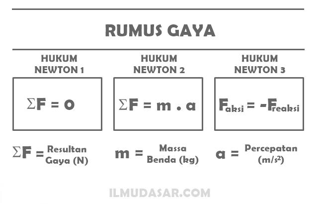 Hukum Newton 1, Hukum Newton 2, Hukum Newton 3