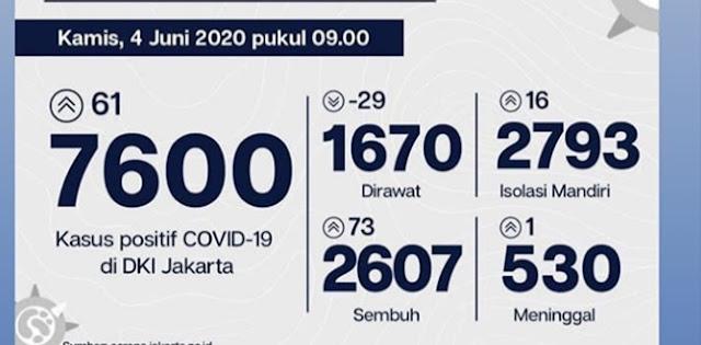 Masih Terjadi Pertambahan, Kasus Covid-19 Di Jakarta Tembus 7.600 Orang