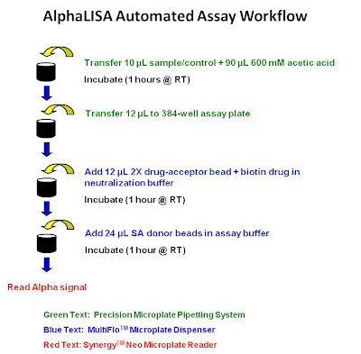 AlphaLISA Automated Assay Workflow