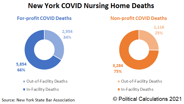 New York Nursing Home Beds and Number of COVID-19 Deaths, For-Profit vs Non-Profit Facilities