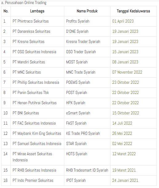 daftar sekuritas saham syariah