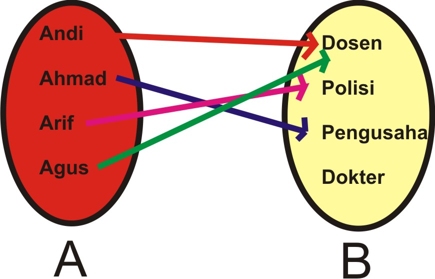 Fungsi matematika dan relasi magister matematika diagram diatas merupakan sebuah fungsi ccuart Image collections