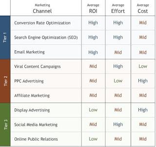 ROI Focused Internet Marketing Channels