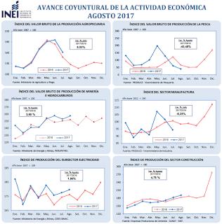 PBI: el Adelanto para Agosto