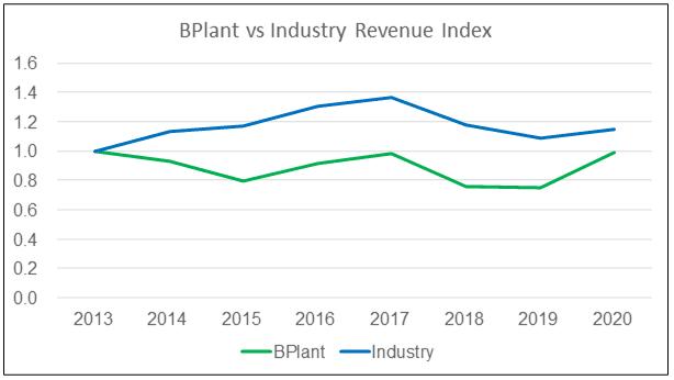 BPlant vs Industry Revenue Index