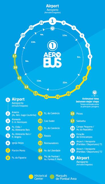 Percorso ed orari Aerobus-Lisbona