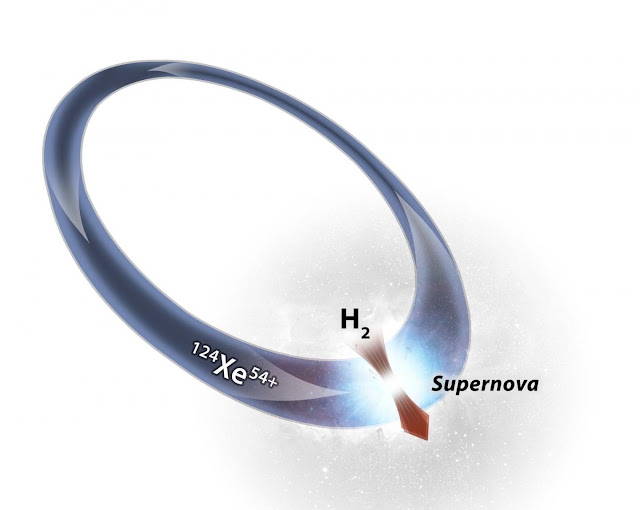 How heavy elements come about in the universe