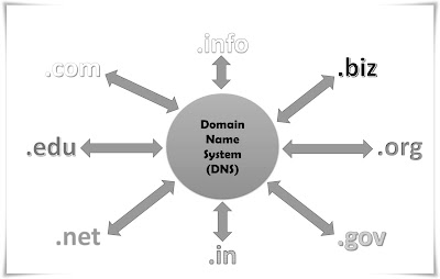 Domain Name System ( DNS ) in hindi