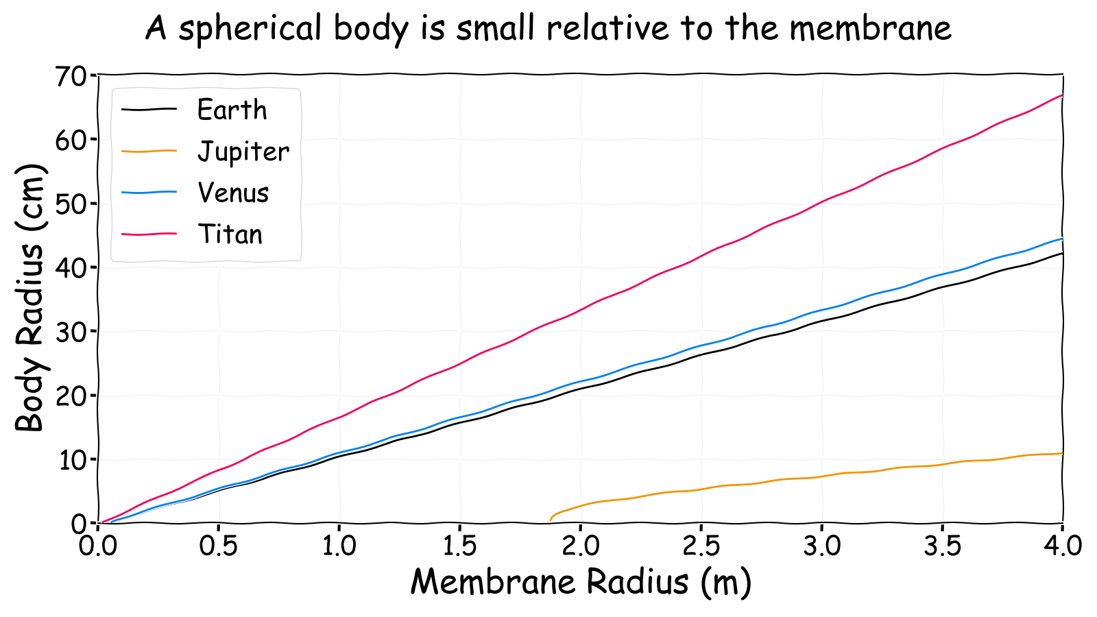 A spherical body is small relative to the membrane