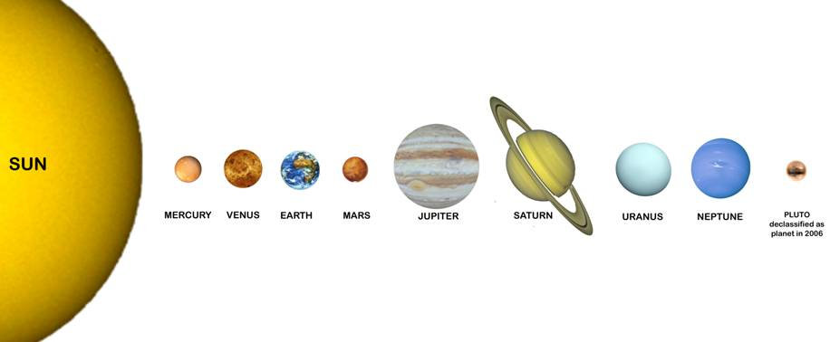 all the planets in solar system names - photo #48