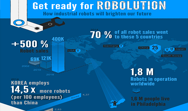 How Industrial Robots Will Make Our Future Brighter #infographic