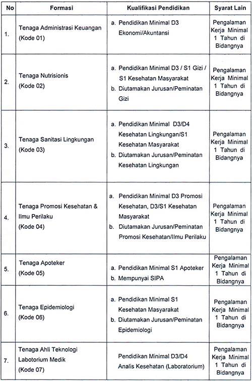 Rekrutmen Tenaga Program BOK Dinas Kesehatan Kabupaten Ciamis 2021