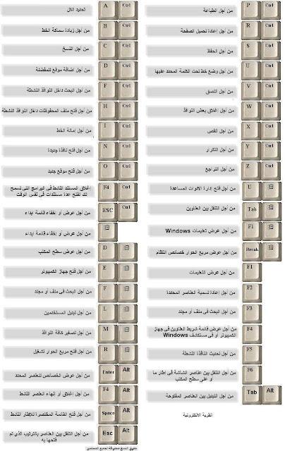 اختصارات لوحة المفاتيح ويندوز 10