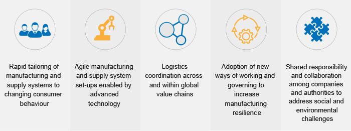 WEF-manufacturing-plan