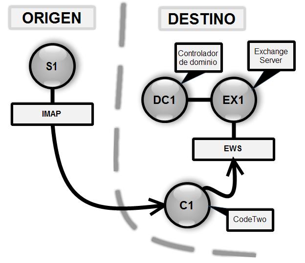 Exchange: Migrar desde IMAP con CodeTwo - Parte 1