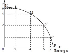 Contoh Soal Materi Masalah Pokok Ekonomi no 15