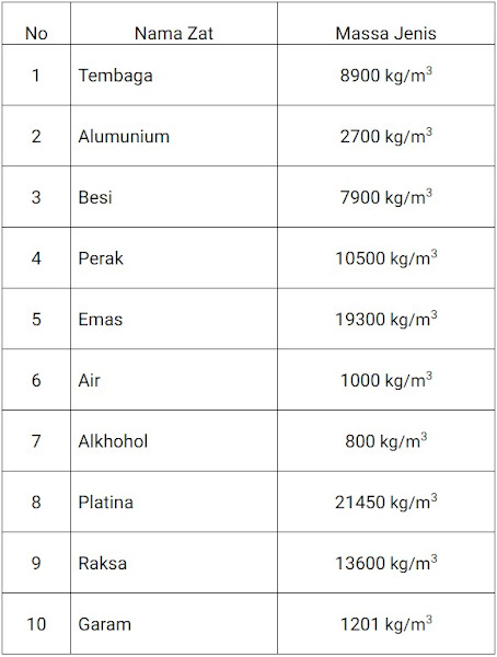 Tabel massa jenis zat