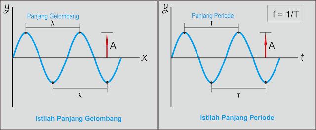 Kumpulan Soal dan Pembahasan Soal Ujian Nasional (UN) Fisika SMA Part 1 - Gelombang