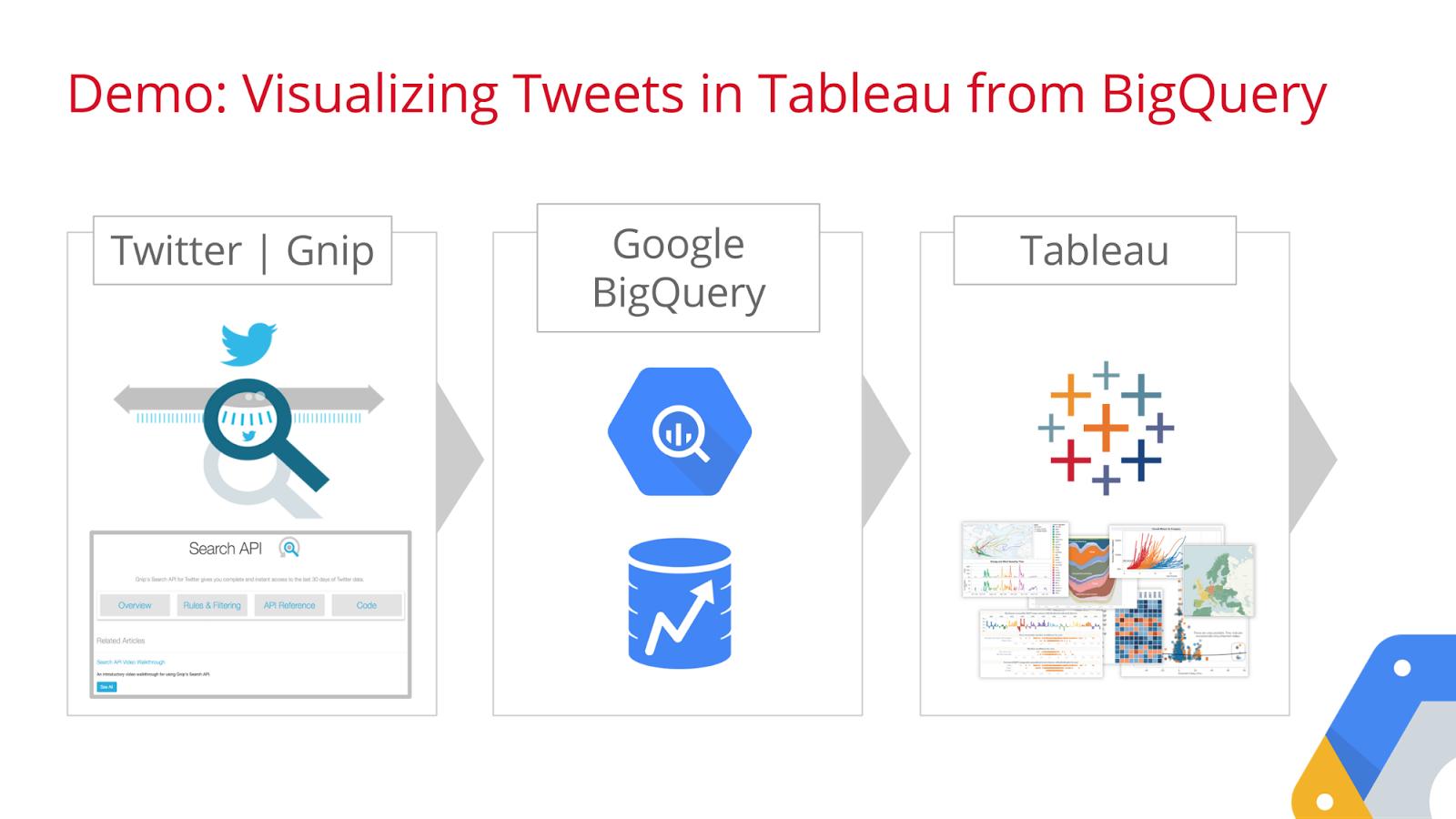 Google Cloud Platform Blog Tableau Google BigQuery Twitter – Tableau Architecture