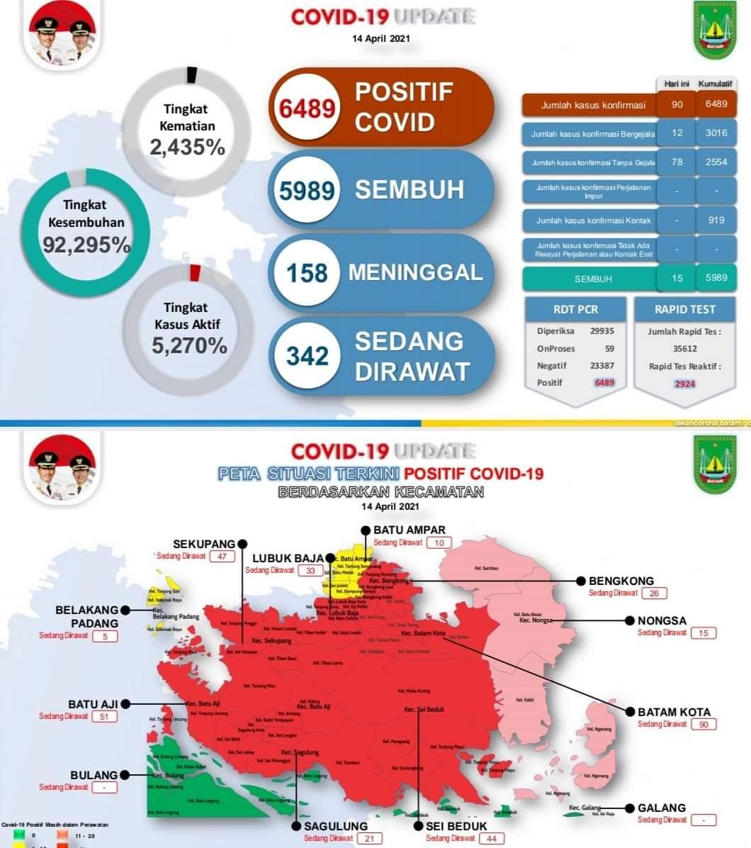 Jumlah Kasus Positif Covid-19 di Batam Melonjak, Masyarakat Diminta Tak Kendor Patuhi Protokol Kesehatan