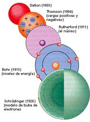 Química Básica 2015 1 3 átomos Y Estructura Atómica