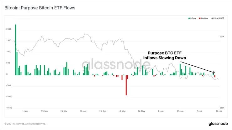 График потоков ETF