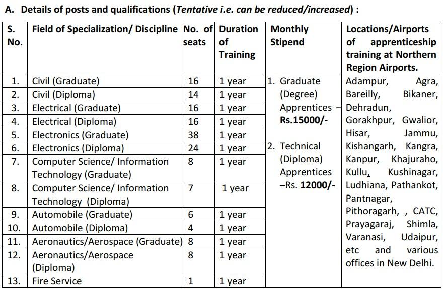 Airport Authority Of India  Recruitment 2021 ( 166 Apprentice Post)