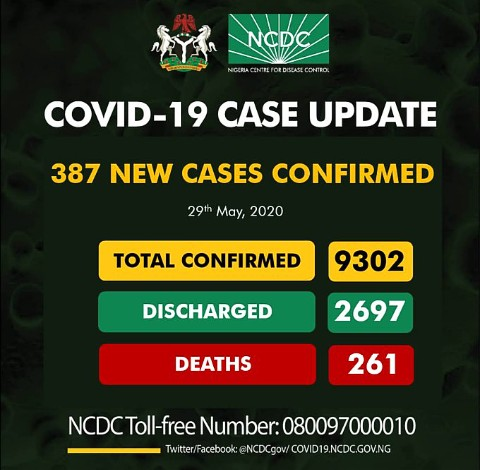 Nigeria Recorded 387 New Cases Of #COVID19, As Total Cases Exceeds 9000