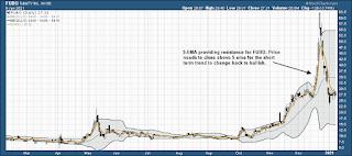 FuboTV $FUBO Stock Chart Technical Analysis