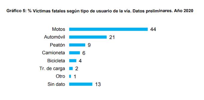 """Es engañoso que """"Seis de cada diez victimas fatales son motociclistas, ciclistas y peatones"""""""