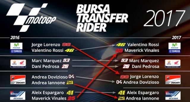 Bursa Transfer MotoGP 2018 Dipredisikan Bakal Panas