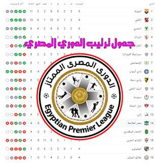 جدول ترتيب الدوري المصري قبل مواجهات السبت 2 يناير 2021