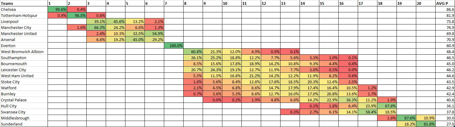 Crab Soccer Stats: Premier League Table Simulation
