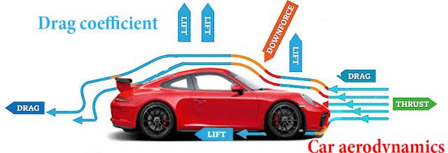 aerodinamic pada mobil